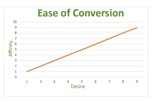 belief-desire-conversion-ratio-chart