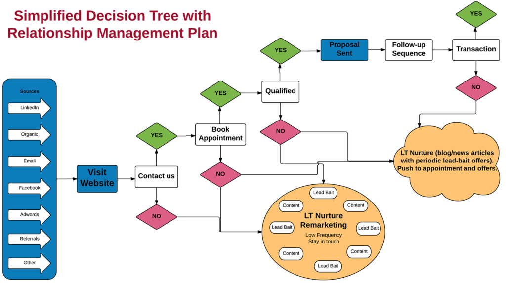 relationship management if then decision tree